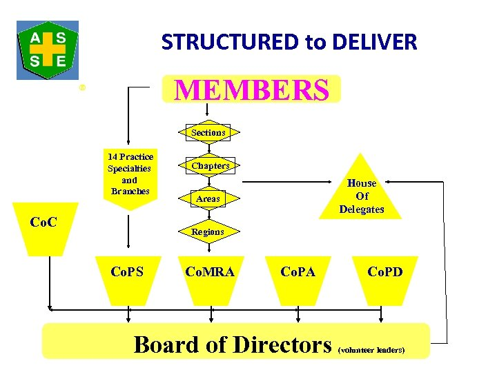 STRUCTURED to DELIVER MEMBERS ® Sections 14 Practice Specialties and Branches Co. C Chapters