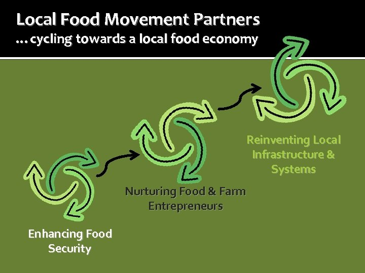 Local Food Movement Partners …cycling towards a local food economy Reinventing Local Infrastructure &