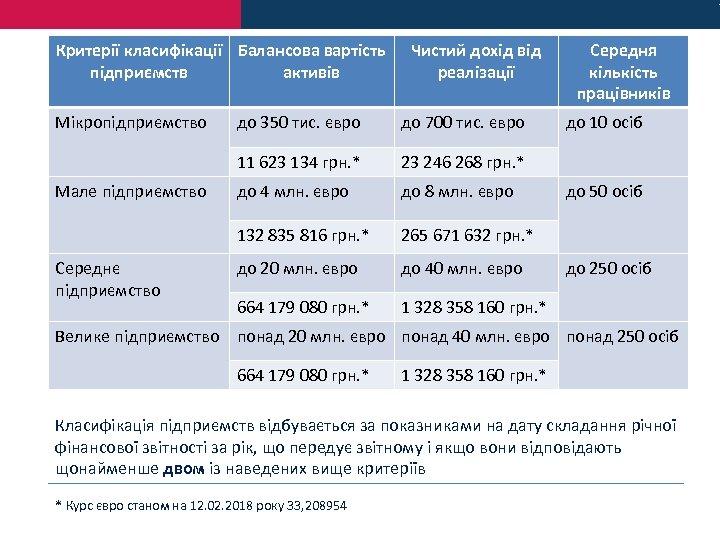 Критерії класифікації Балансова вартість підприємств активів Мікропідприємство Чистий дохід від реалізації 23 246 268