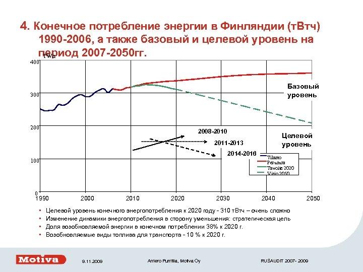 4. Конечное потребление энергии в Финляндии (т. Втч) 1990 -2006, а также базовый и