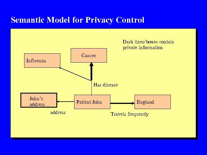 Semantic Model for Privacy Control Dark lines/boxes contain private information Cancer Influenza Has disease
