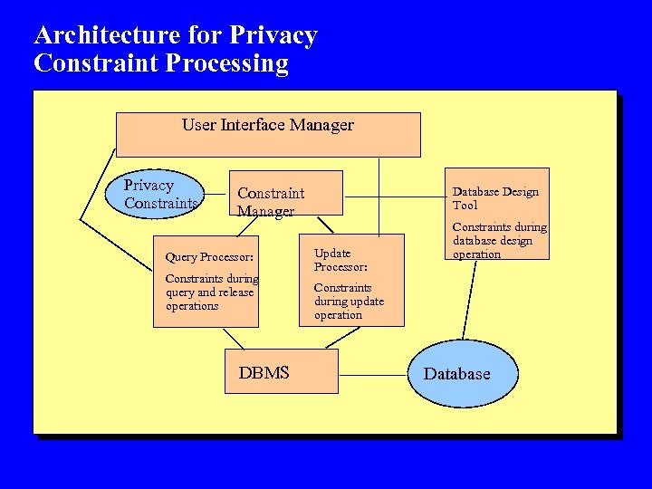 Architecture for Privacy Constraint Processing User Interface Manager Privacy Constraints Constraint Manager Query Processor: