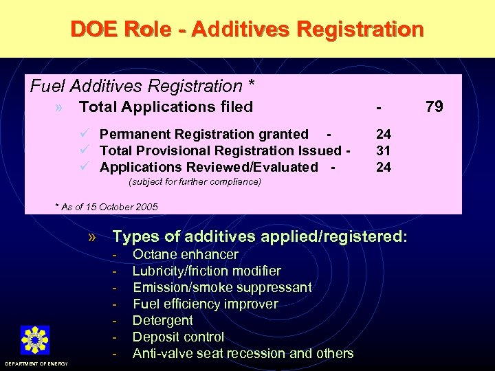 DOE Role - Additives Registration Fuel Additives Registration * » Total Applications filed ü