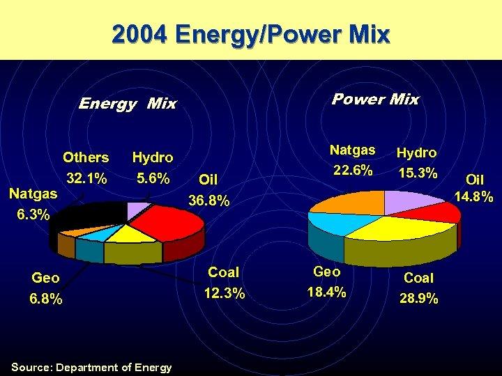 2004 Energy/Power Mix Energy Mix Natgas 6. 3% Others 32. 1% Hydro 5. 6%