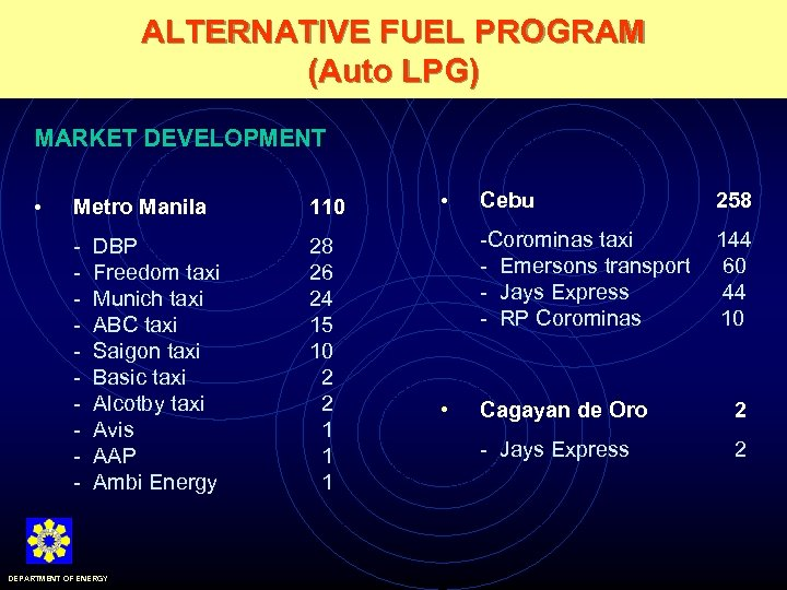 ALTERNATIVE FUEL PROGRAM (Auto LPG) MARKET DEVELOPMENT Metro Manila 110 - • 28 26