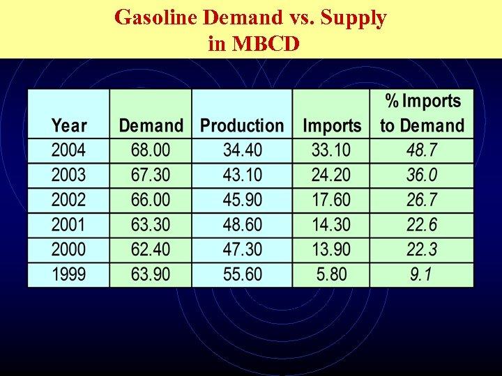 Gasoline Demand vs. Supply in MBCD