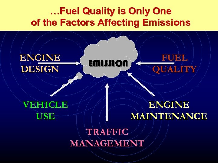 …Fuel Quality is Only One of the Factors Affecting Emissions ENGINE DESIGN VEHICLE USE