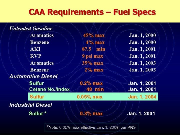 CAA Requirements – Fuel Specs Unleaded Gasoline Aromatics Benzene AKI RVP Aromatics Benzene Automotive