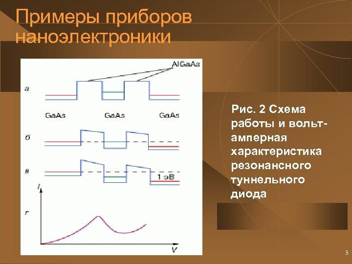 Примеры приборов наноэлектроники Рис. 2 Схема работы и вольтамперная характеристика резонансного туннельного диода 3