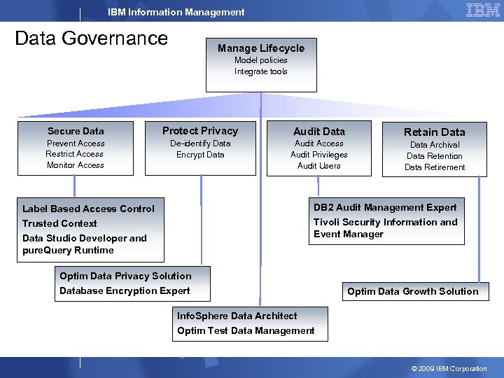 IBM Information Management Data Governance Manage Lifecycle Model policies Integrate tools Secure Data Protect