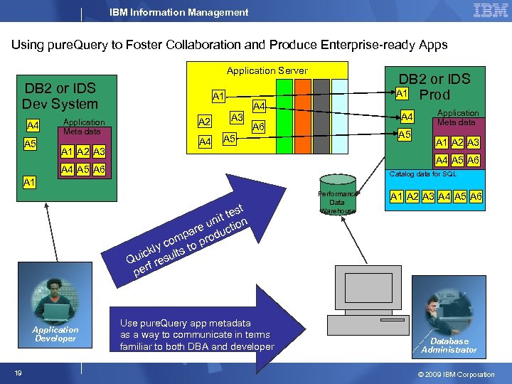 IBM Information Management Using pure. Query to Foster Collaboration and Produce Enterprise-ready Apps Application