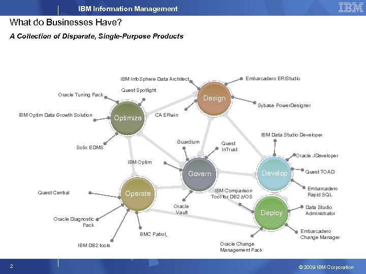 IBM Information Management What do Businesses Have? A Collection of Disparate, Single-Purpose Products Embarcadero