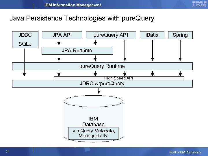 IBM Information Management Java Persistence Technologies with pure. Query JDBC JPA API pure. Query