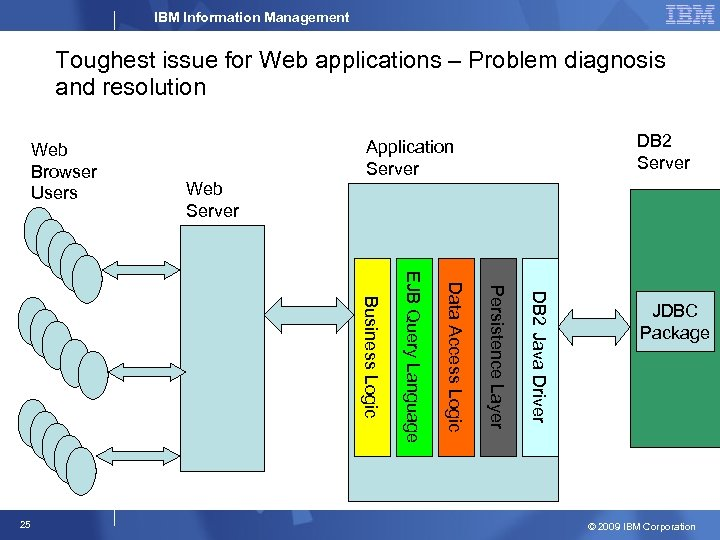 IBM Information Management Toughest issue for Web applications – Problem diagnosis and resolution Web