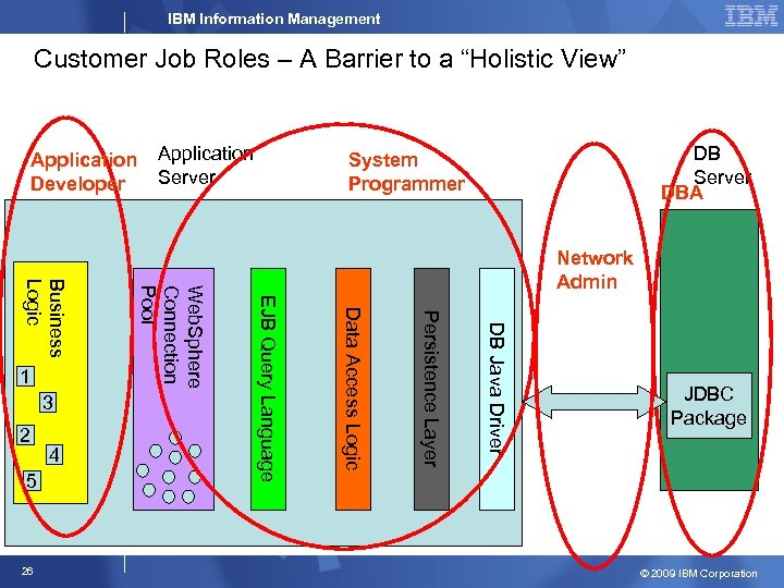 "IBM Information Management Customer Job Roles – A Barrier to a ""Holistic View"" Application"