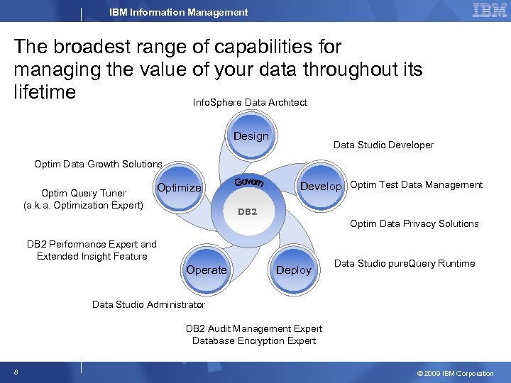 IBM Information Management The broadest range of capabilities for managing the value of your