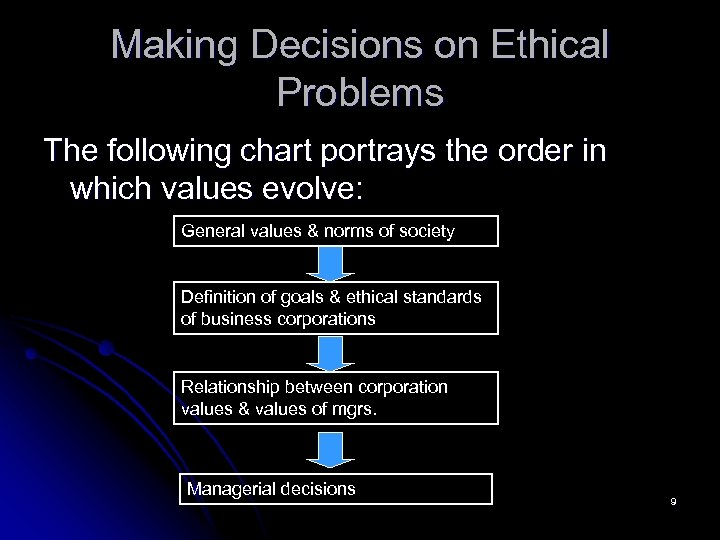Making Decisions on Ethical Problems The following chart portrays the order in which values