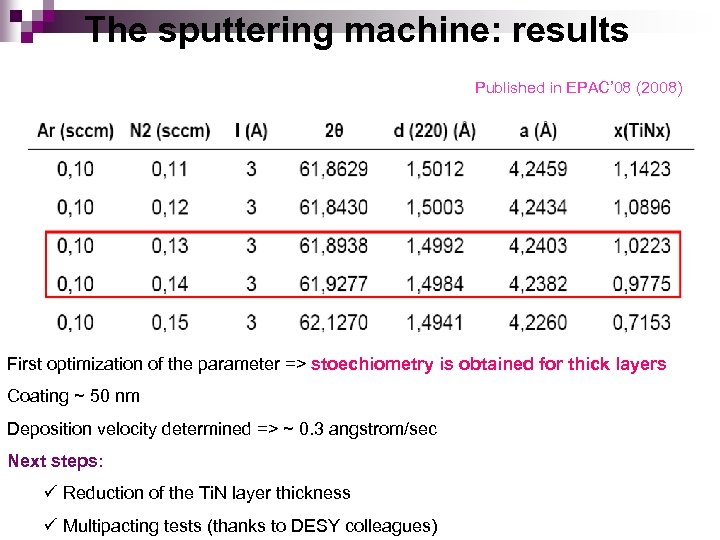 The sputtering machine: results Published in EPAC' 08 (2008) First optimization of the parameter