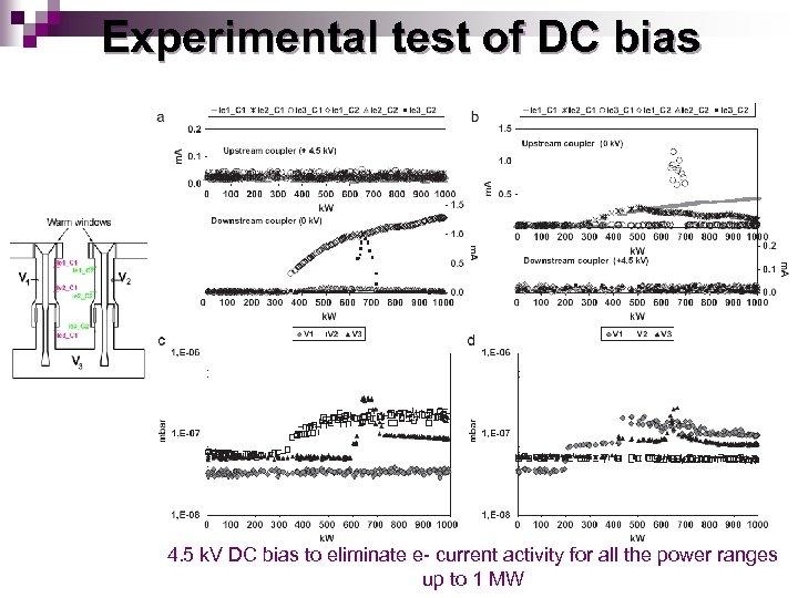 Experimental test of DC bias 4. 5 k. V DC bias to eliminate e-