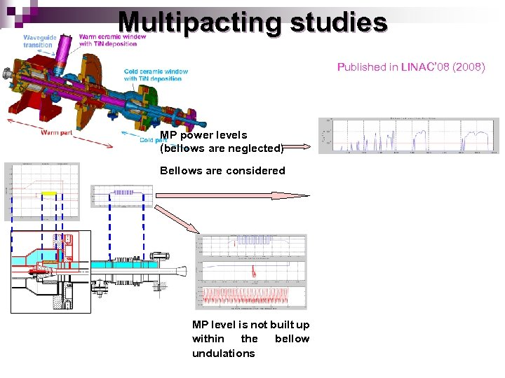 Multipacting studies Published in LINAC' 08 (2008) MP power levels (bellows are neglected) Bellows