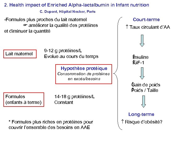 2. Health impact of Enriched Alpha-lactalbumin in Infant nutrition C. Dupont, Hôpital Necker, Paris