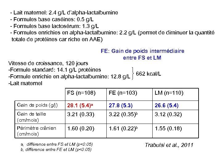 - Lait maternel: 2. 4 g/L d'alpha-lactalbumine - Formules base caséines: 0. 5 g/L