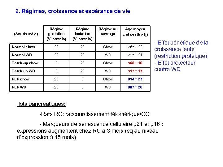 2. Régimes, croissance et espérance de vie Régime gestation (% protein) Régime lactation (%