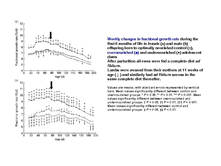 Weekly changes in fractional growth rate during the first 6 months of life in