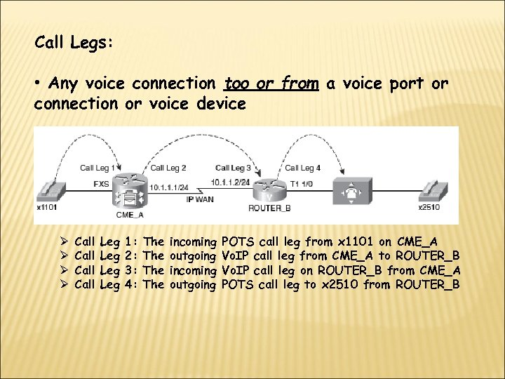 Call Legs: • Any voice connection too or from a voice port or connection