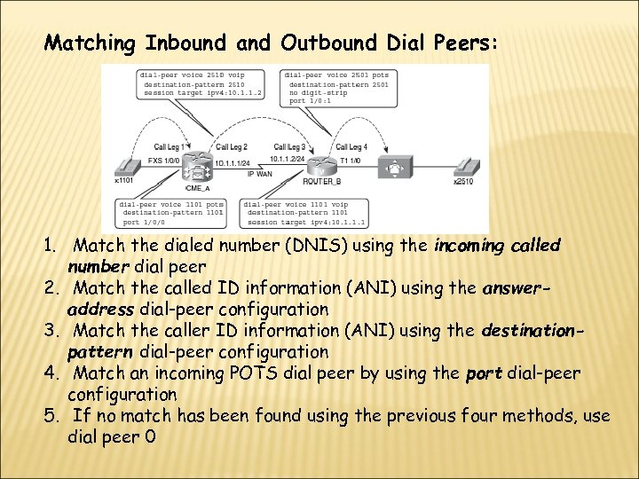 Matching Inbound and Outbound Dial Peers: 1. Match the dialed number (DNIS) using the