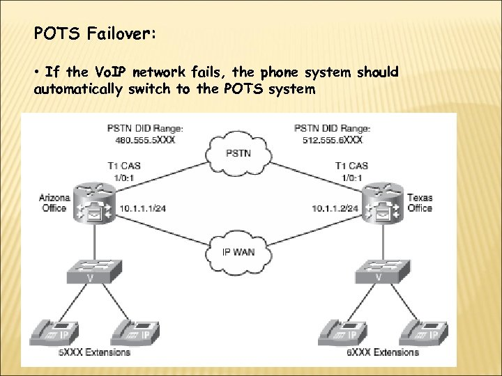POTS Failover: • If the Vo. IP network fails, the phone system should automatically