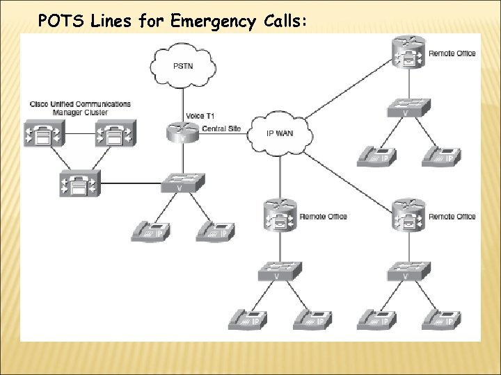 POTS Lines for Emergency Calls: