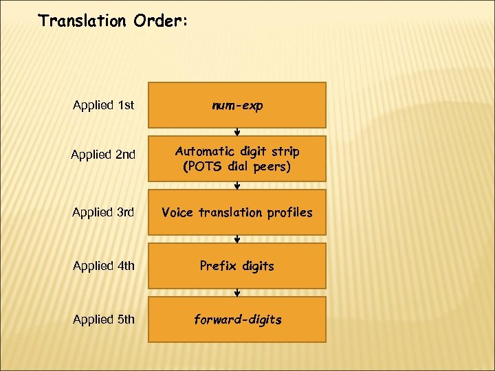 Translation Order: Applied 1 st num-exp Applied 2 nd Automatic digit strip (POTS dial