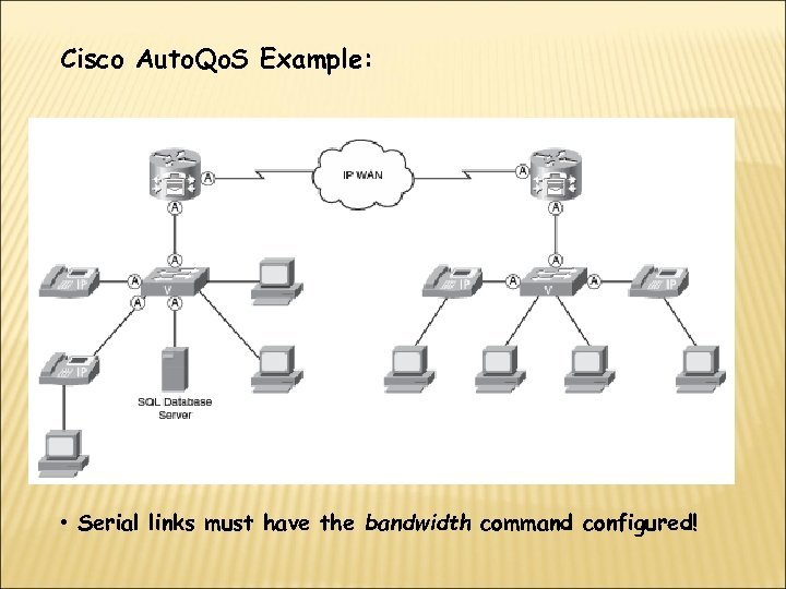 Cisco Auto. Qo. S Example: • Serial links must have the bandwidth command configured!