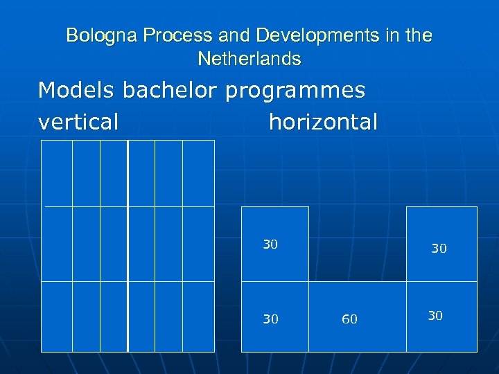 Bologna Process and Developments in the Netherlands Models bachelor programmes vertical horizontal 30 30