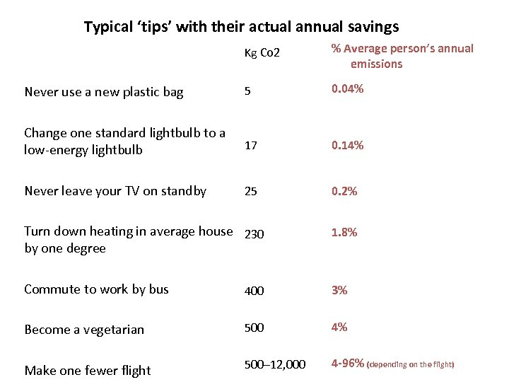 Typical 'tips' with their actual annual savings Kg Co 2 % Average person's annual