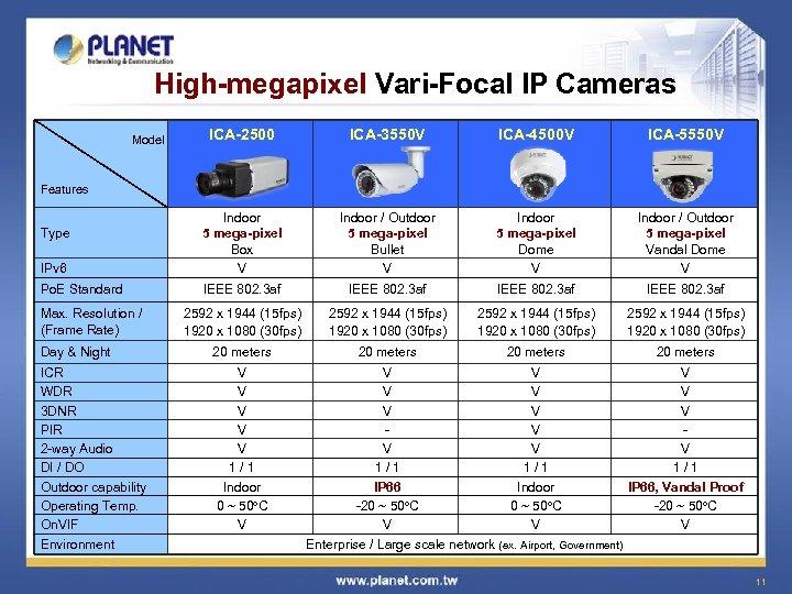High-megapixel Vari-Focal IP Cameras ICA-2500 ICA-3550 V ICA-4500 V ICA-5550 V IPv 6 Indoor