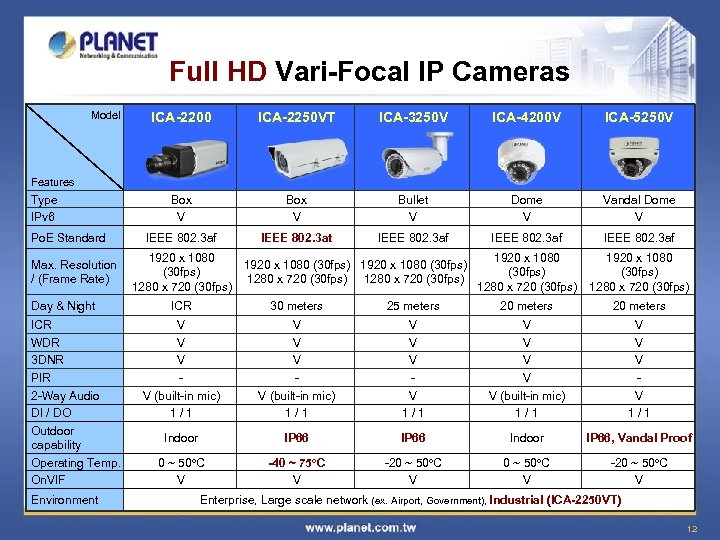 Full HD Vari-Focal IP Cameras Model ICA-2200 ICA-2250 VT ICA-3250 V ICA-4200 V ICA-5250