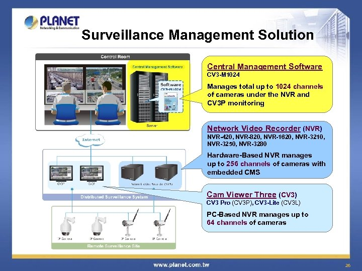 Surveillance Management Solution Central Management Software CV 3 -M 1024 Manages total up to