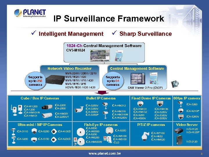 IP Surveillance Framework ü Intelligent Management ü Sharp Surveillance 1024 -Ch Central Management Software