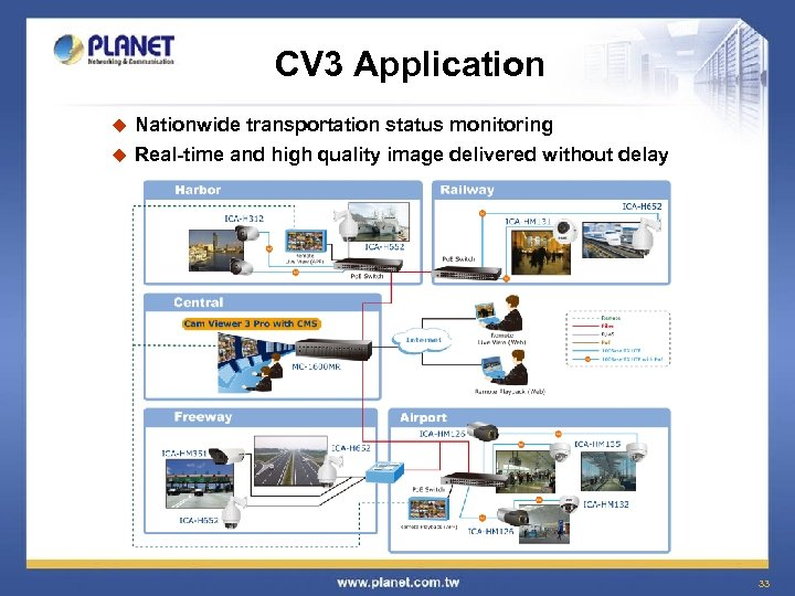 CV 3 Application Nationwide transportation status monitoring u Real-time and high quality image delivered
