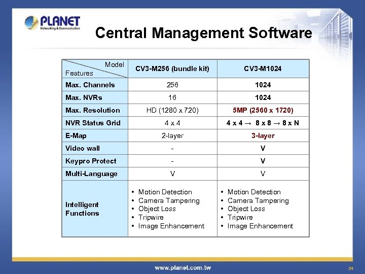 Central Management Software Model CV 3 -M 256 (bundle kit) CV 3 -M 1024