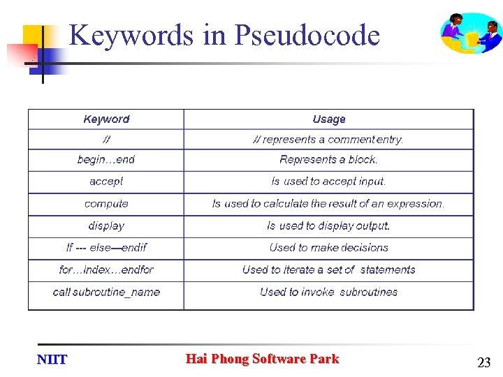 Keywords in Pseudocode NIIT Hai Phong Software Park 23