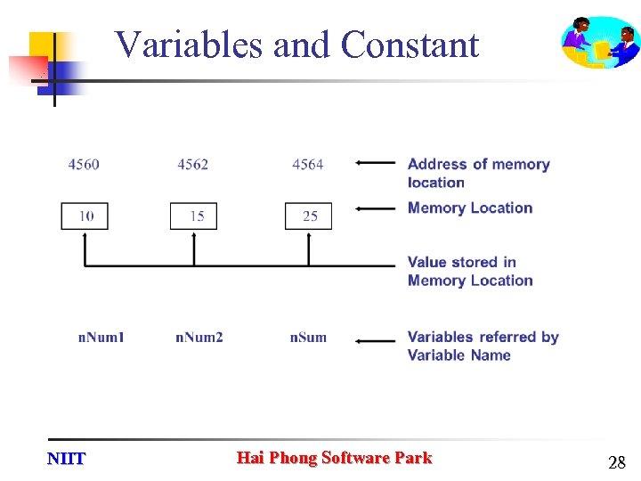 Variables and Constant NIIT Hai Phong Software Park 28