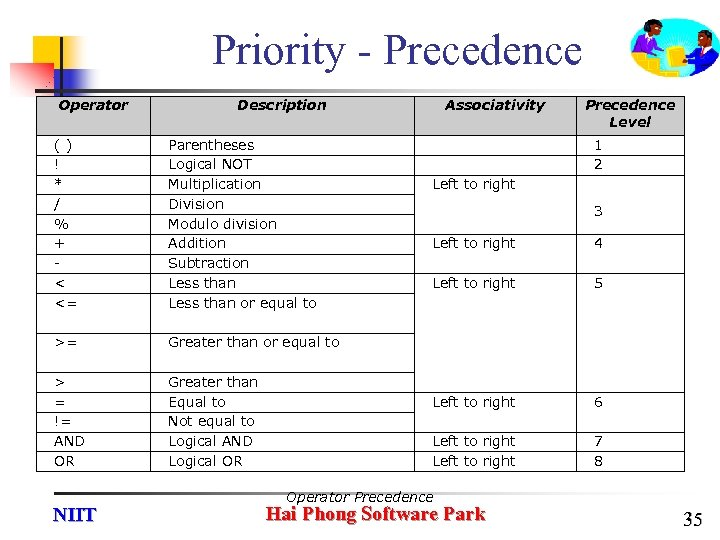 Priority - Precedence Operator Description () ! * / % + < <= Parentheses