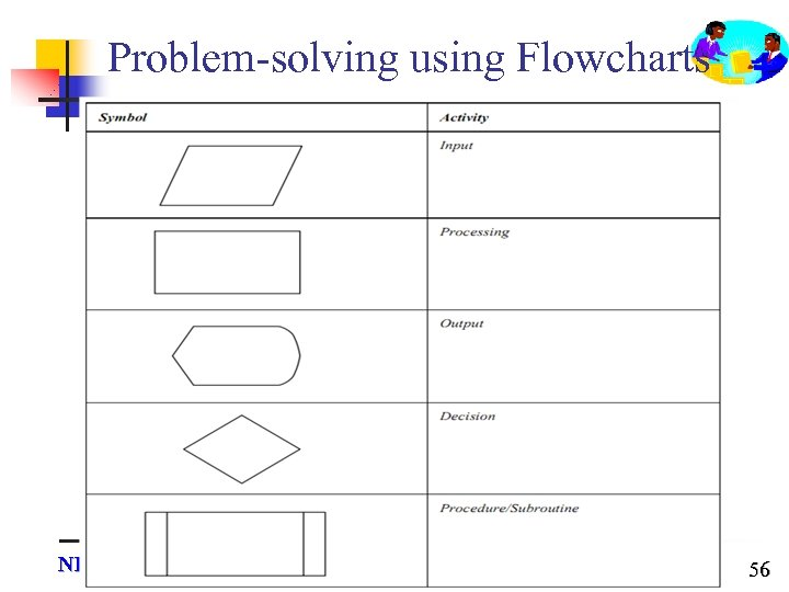 Problem-solving using Flowcharts NIIT Hai Phong Software Park 56