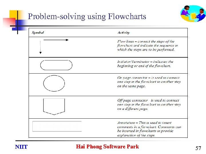 Problem-solving using Flowcharts NIIT Hai Phong Software Park 57