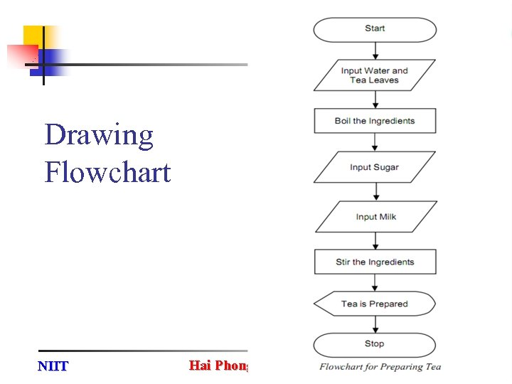 Drawing Flowchart NIIT Hai Phong Software Park 58
