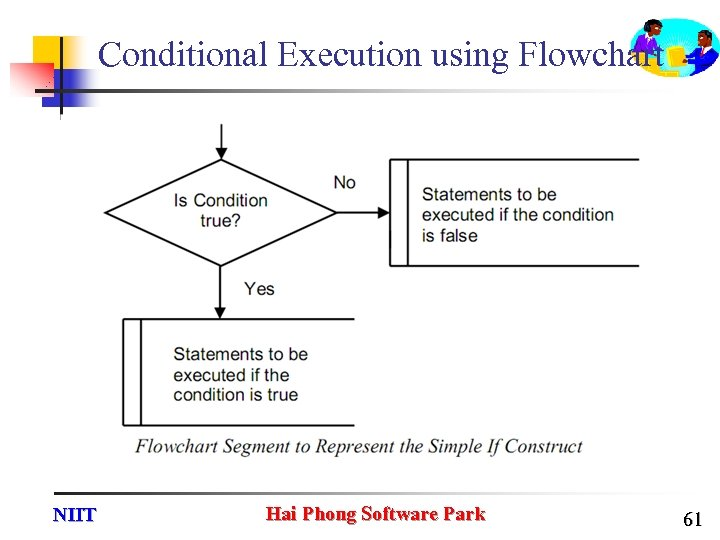 Conditional Execution using Flowchart NIIT Hai Phong Software Park 61