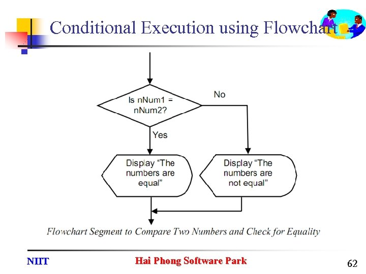 Conditional Execution using Flowchart NIIT Hai Phong Software Park 62